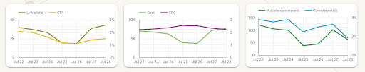 sparkline charts in paid channel mix template