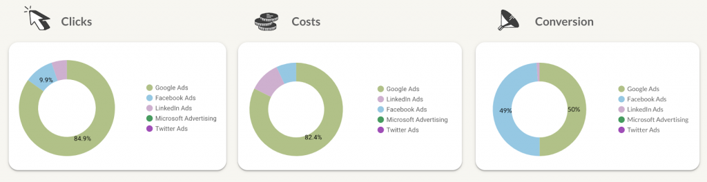 clicks, cost, and conversions in paid channel mix template