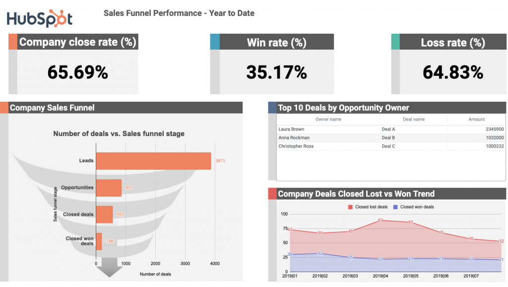 HubSpot-Sales-Funnel-Performance-Template