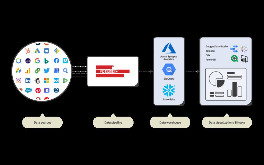 marketing data warehouses explained
