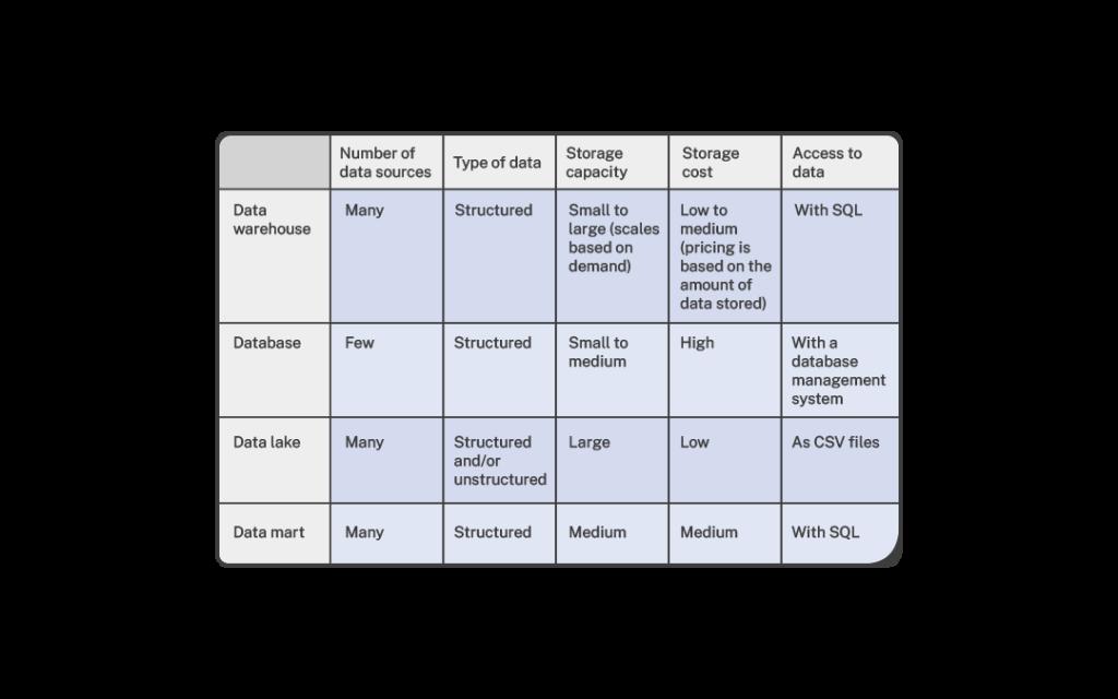 data warehouse vs database vs data lake vs data mart