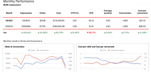 Google Ads monthly performance report