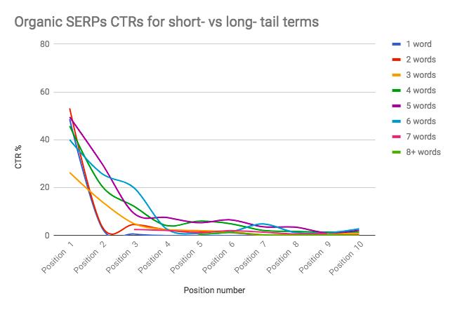 short-vs-long-tail-term