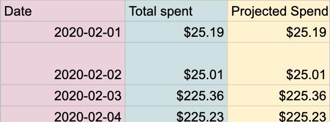 LI-ads-daily-spend-tracker