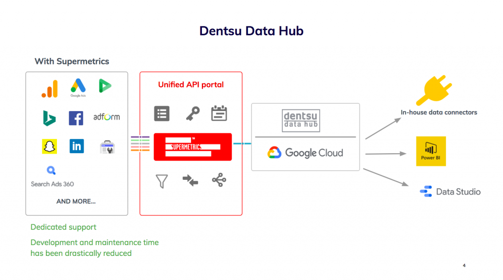 Dentsu Norway's data flow after the team started using Supermetrics