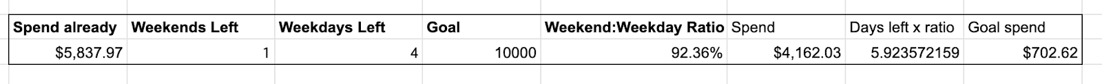 Amount spend calculation