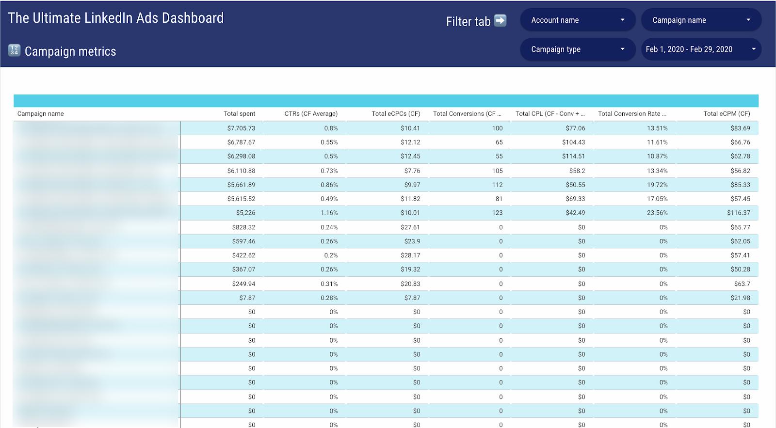 LinkedIn Ads campaign metrics dashboard DS