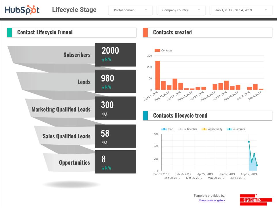 Hubspot Data Studio dashboard template
