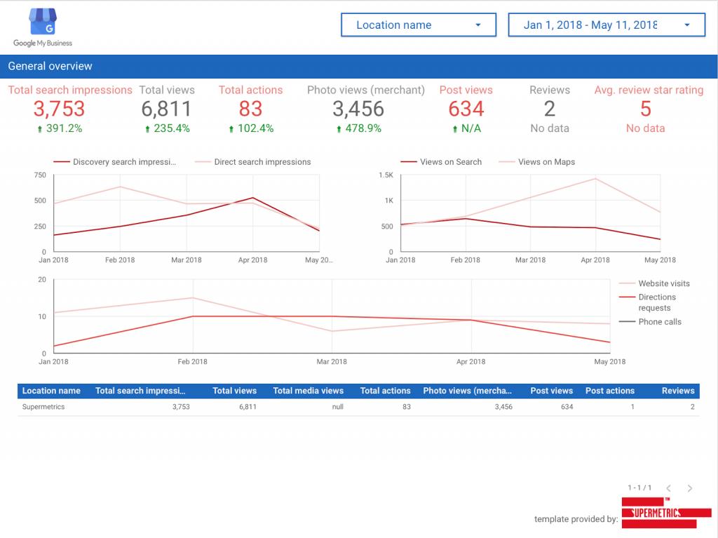 Google my business data studio dashboard