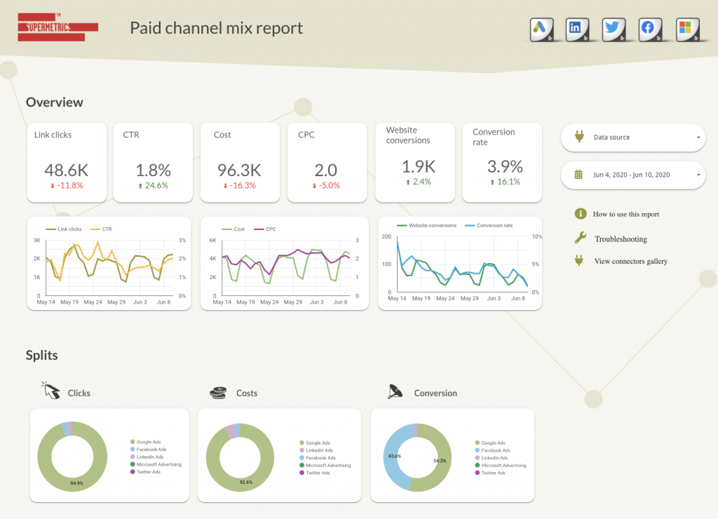 Paid channel mix reporting template