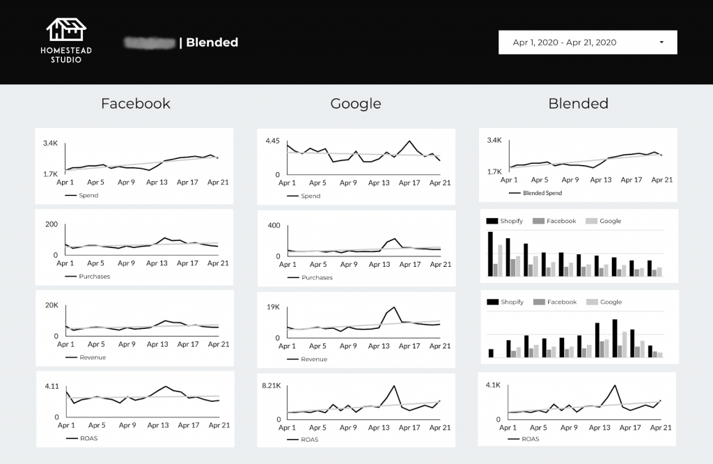 Shopify, Google, and Facebook Ads dashboard in Google Data Studio
