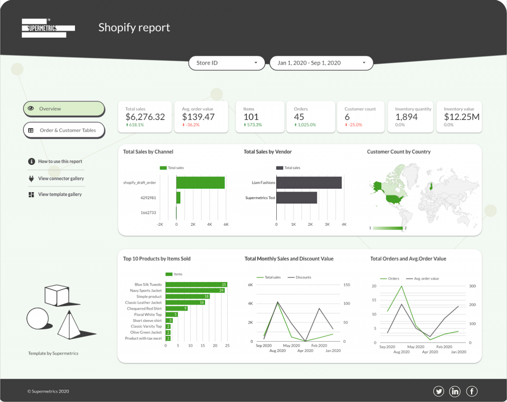 Shopify dashboard in Google Data Studio