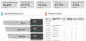 HubSpot email marketing performance