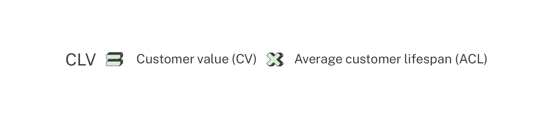 customer lifetime value calculation ecommerce