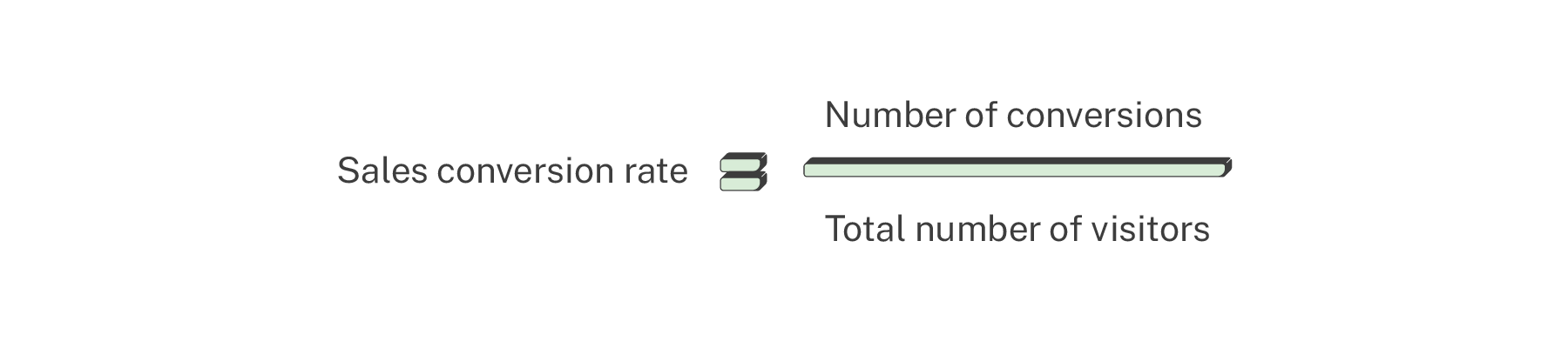 sales conversion rate calculation ecommerce