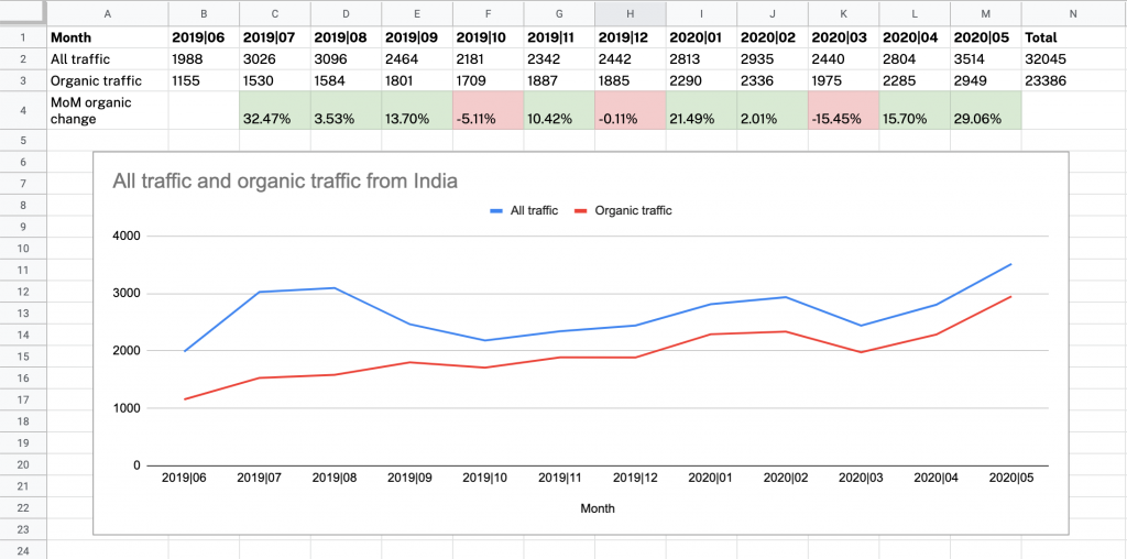 All vs organic traffic to a blog and month over month change