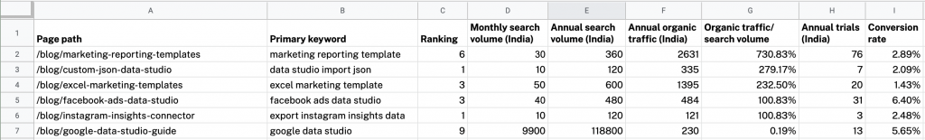 Trial data in Google Sheets