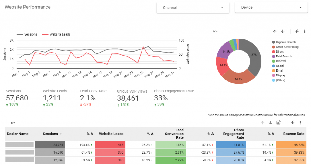 Humberview's website performance dashboard