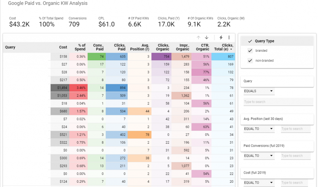 Humberview uses BigQuery to do keyword analysis