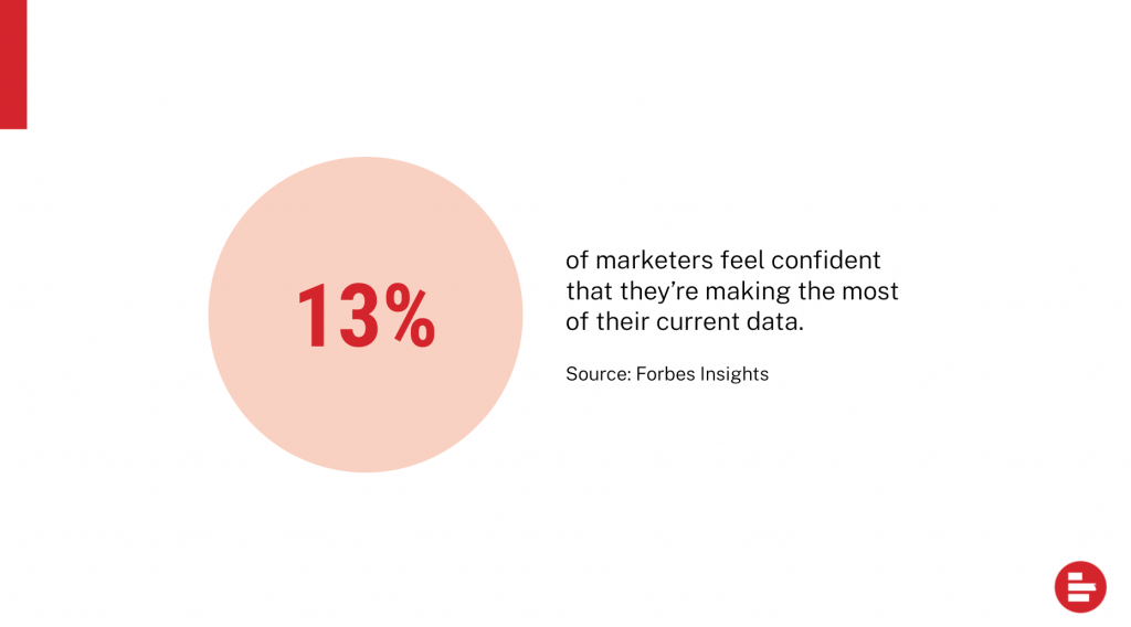 only 13 percent of marketers feel confident that they're making the most of their current data