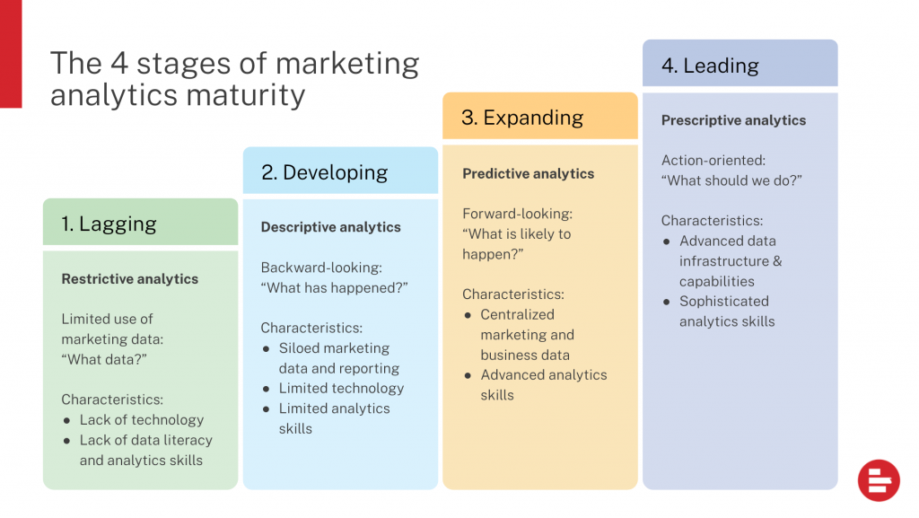 the 4-stage marketing analytics maturity model