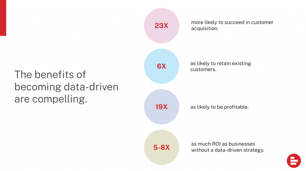the benefits of becoming data-driven