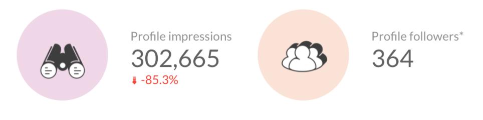 Instagram profile impressions