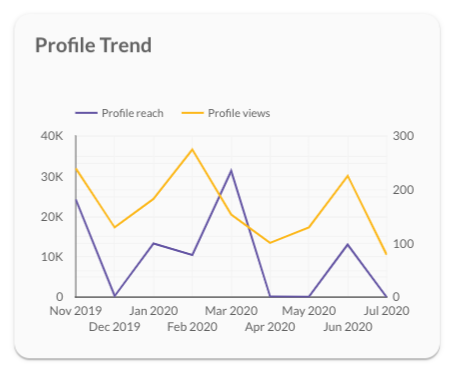 Instagram profile trend