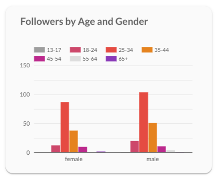 Followers by age and gender