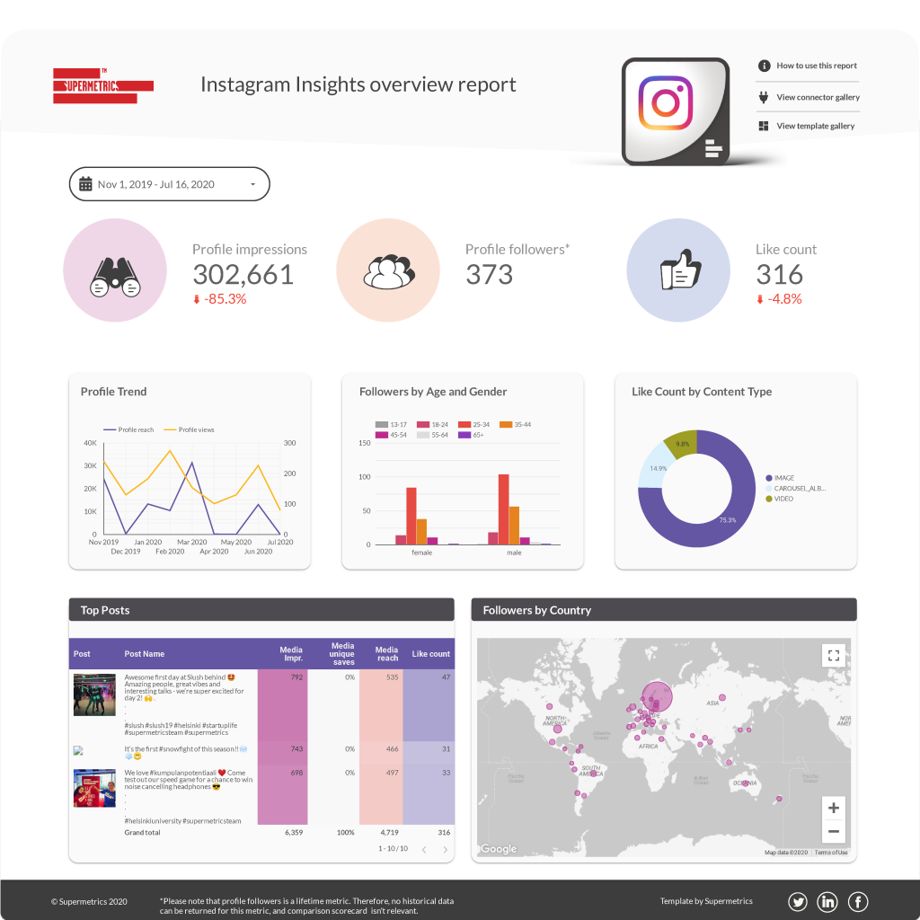 Instagram Insights template for Data Studio
