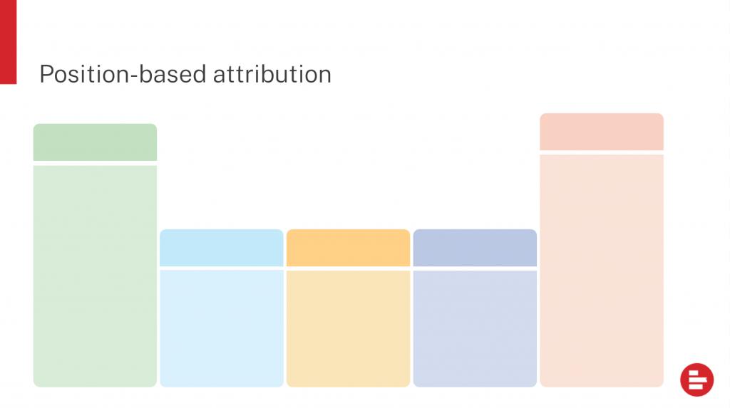 position-based attribution