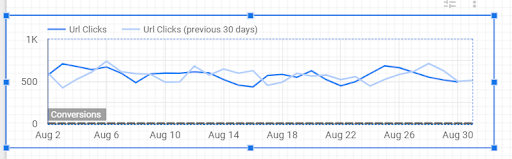 how to add a reference line to a time series chart in google data studio