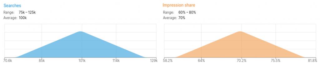 impression shares vs. searches