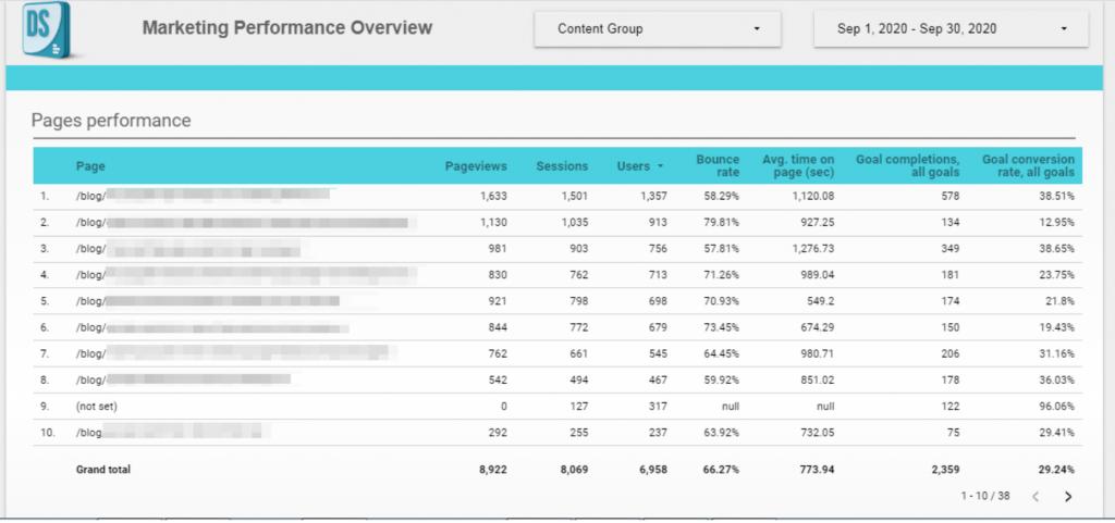 Google Analytics dashboard in Google Data Studio