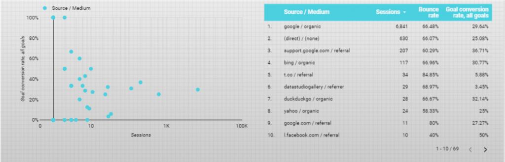 Add a scatter chart in Google Data Studio