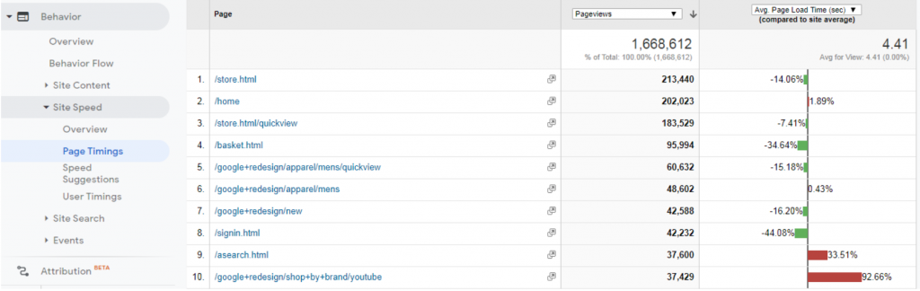 identify slowly loading pages with Google Analytics