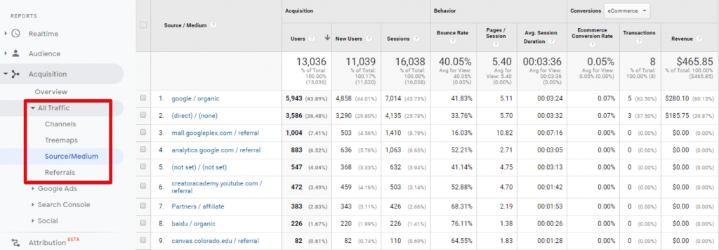 Identify high-converting pages in Google Analytics