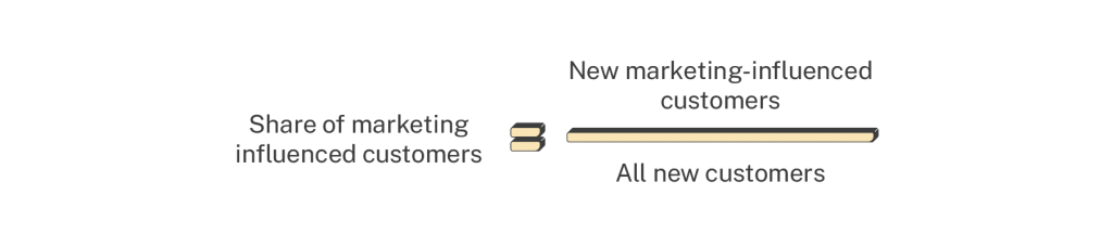 share of marketing-influenced customers calculation