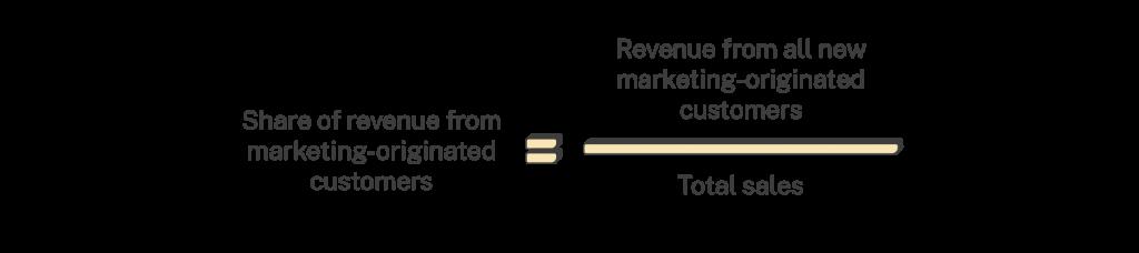 share of revenue from marketing-originated customers calculation
