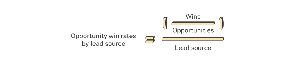 opportunity win rates by source formula