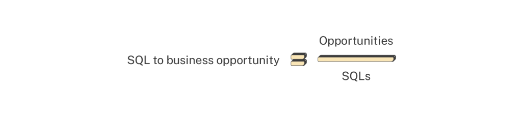 sql to opportunity formula