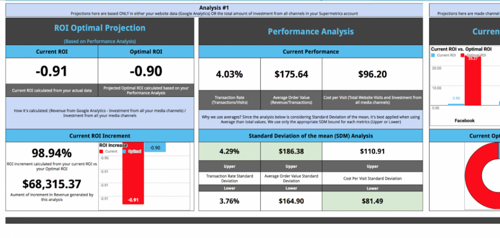 Ecommerce performance template