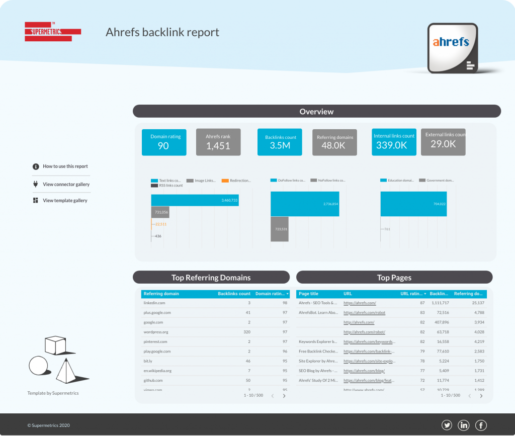 Ahrefs backlink report for Google Data Studio