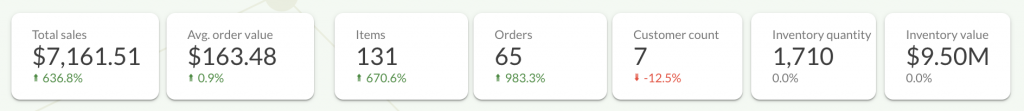 The most important Shopify metrics