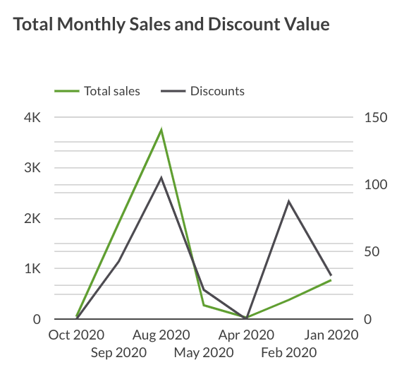 Total sales and discount value by month