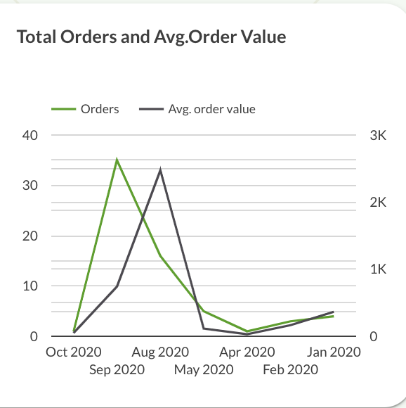Total order and average order value by month