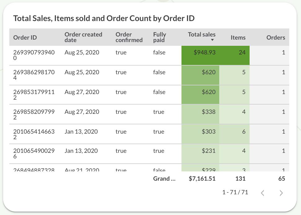 Total sales by order ID
