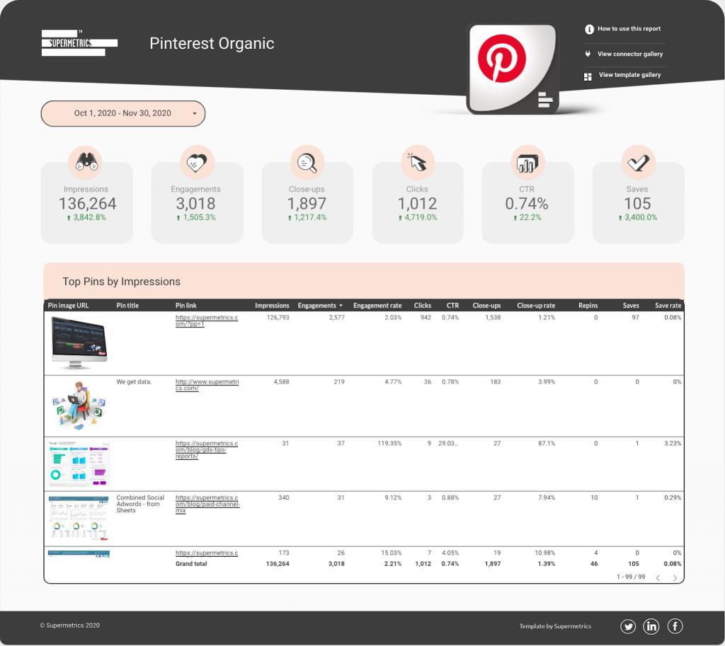Pinterest Organic template in Data Studio
