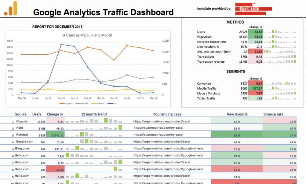 Google Analytics dashboard template for Google Sheets
