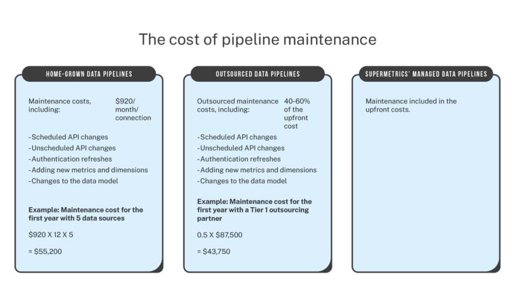 maintenance cost of marketing data pipelines